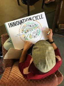Methoden und Orte: Innovation Cycle Graphik Recording